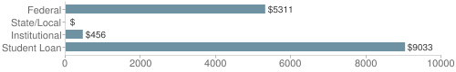 Local federal&chds=0,10000&chxr=0,0,10000