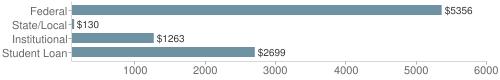 Local|federal&chds=100,6000&chxr=0,100,6000
