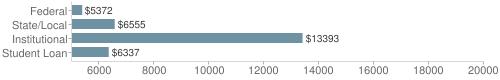 Local federal&chds=5000,20000&chxr=0,5000,20000