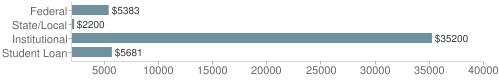 Local|federal&chds=2000,40000&chxr=0,2000,40000