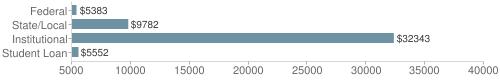 Local|federal&chds=5000,40000&chxr=0,5000,40000