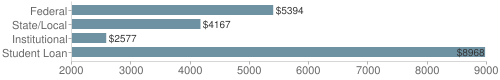 Local federal&chds=2000,9000&chxr=0,2000,9000