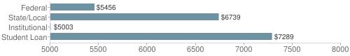 Local|federal&chds=5000,8000&chxr=0,5000,8000