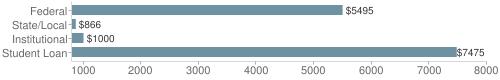 Local federal&chds=800,8000&chxr=0,800,8000