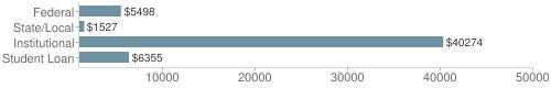 Local|federal&chds=1000,50000&chxr=0,1000,50000