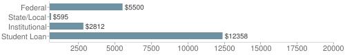 Local|federal&chds=500,20000&chxr=0,500,20000