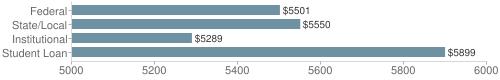 Local|federal&chds=5000,6000&chxr=0,5000,6000