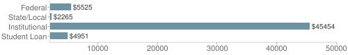 Local|federal&chds=2000,50000&chxr=0,2000,50000