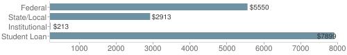 Local|federal&chds=200,8000&chxr=0,200,8000