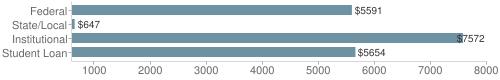Local|federal&chds=600,8000&chxr=0,600,8000