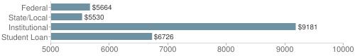 Local|federal&chds=5000,10000&chxr=0,5000,10000