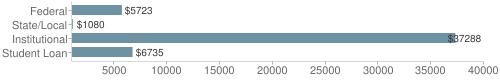 Local federal&chds=1000,40000&chxr=0,1000,40000