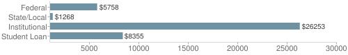 Local|federal&chds=1000,30000&chxr=0,1000,30000