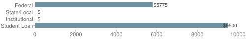 Local|federal&chds=0,10000&chxr=0,0,10000