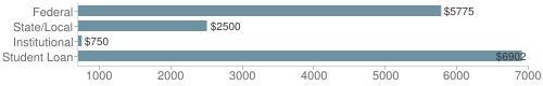Local federal&chds=700,7000&chxr=0,700,7000