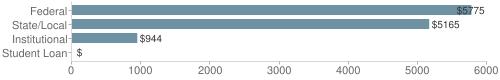 Local federal&chds=0,6000&chxr=0,0,6000
