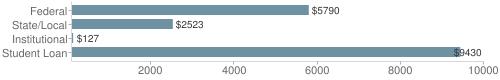 Local|federal&chds=100,10000&chxr=0,100,10000