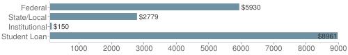 Local federal&chds=100,9000&chxr=0,100,9000