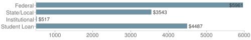 Local federal&chds=500,6000&chxr=0,500,6000