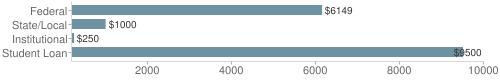 Local|federal&chds=200,10000&chxr=0,200,10000