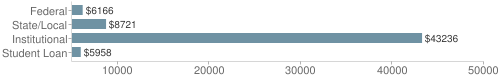 Local|federal&chds=5000,50000&chxr=0,5000,50000