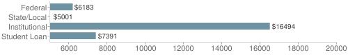 Local|federal&chds=5000,20000&chxr=0,5000,20000