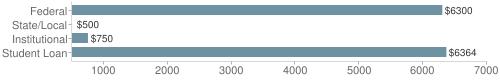 Local federal&chds=500,7000&chxr=0,500,7000