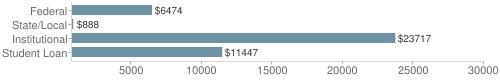 Local|federal&chds=800,30000&chxr=0,800,30000