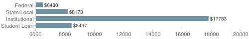 Local|federal&chds=6000,20000&chxr=0,6000,20000