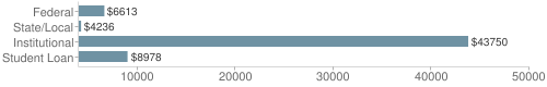 Local|federal&chds=4000,50000&chxr=0,4000,50000