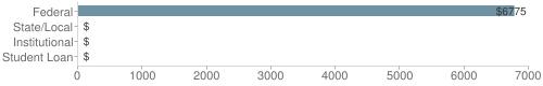 Local|federal&chds=0,7000&chxr=0,0,7000