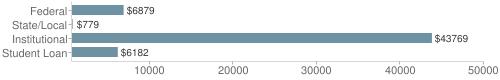 Local|federal&chds=700,50000&chxr=0,700,50000