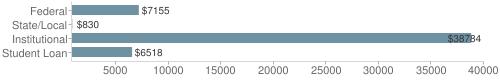 Local|federal&chds=800,40000&chxr=0,800,40000
