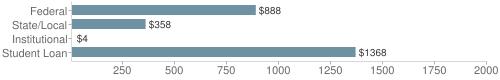 Local|federal&chds=4,2000&chxr=0,4,2000
