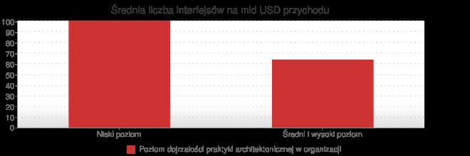 Średnia liczba interfejsów na mld USD przychodu