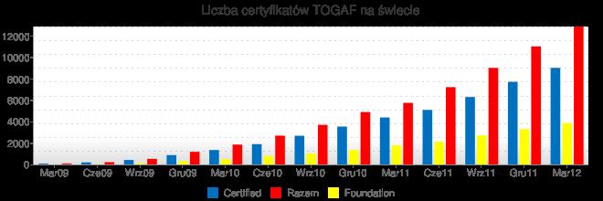 Liczba certyfikatów TOGAF na świecie