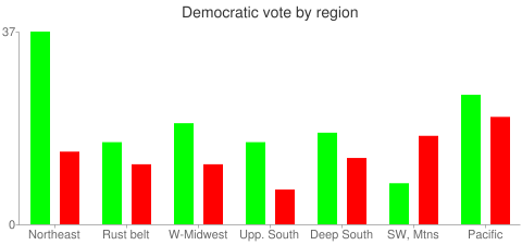 Democratic vote by region