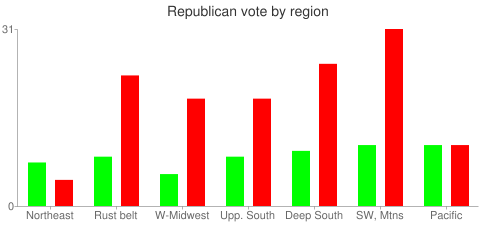 Republican vote by region