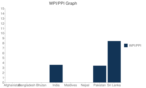 WPI/PPI Graph Bar chart