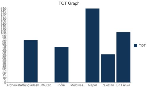 TOT Graph Bar chart