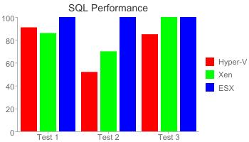 SQL Performance