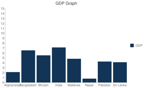 GDP Graph Bar chart