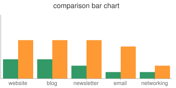 sample bar chart with two data sets