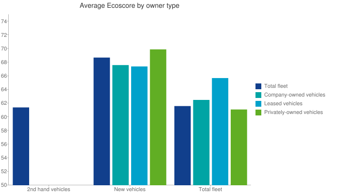 Average Ecoscore by owner type Bar chart
