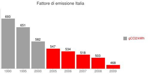 Fattore di emissione Italia Bar chart