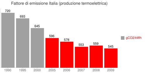 Fattore di emissione Italia (produzione termoelettrica) Bar chart