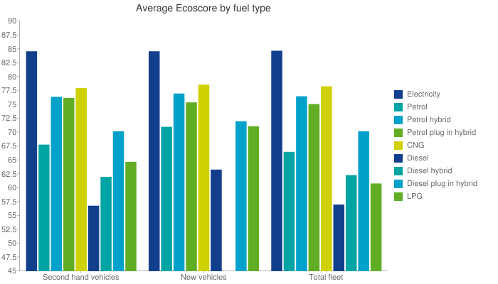 Average Ecoscore by fuel type Bar chart