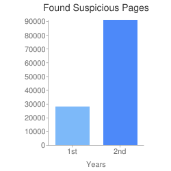 Found Suspicious Pages