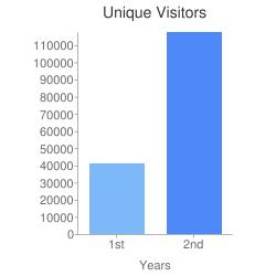 Unique+Visitors