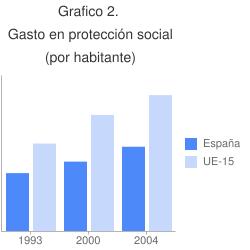 Gráfico 2. Gasto en prestaciones sociales por habitante. Unidades de Poder de compra.